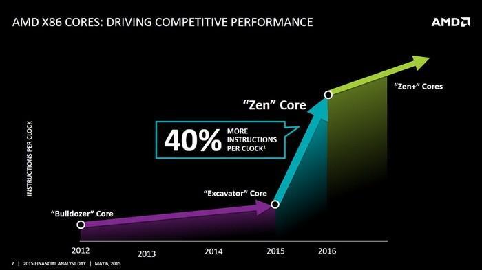 AMD Zen架構真·憋了個大招:同頻率性能猛增40%