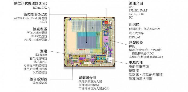 安森美半導體的可穿戴醫療半導體應用方案