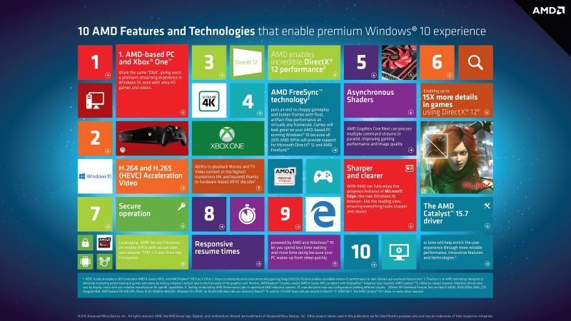工作與娛樂前所未有的體驗 AMD與Windows 10攜手帶來令人振奮的嶄新運算體驗