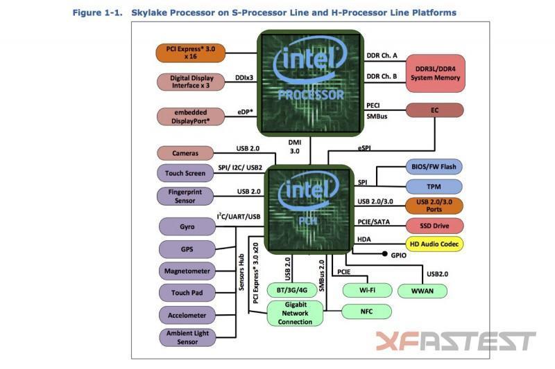 Intel Skylake 登場,全面改朝換代
