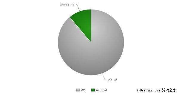"蘋果""哭哭惹"",iOS漏洞竟然比Android多8倍"