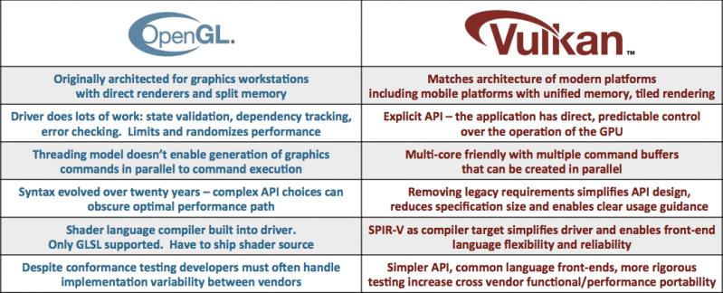 【轉】谷歌將在Android 引入類似蘋果Metal 的低功耗圖形API