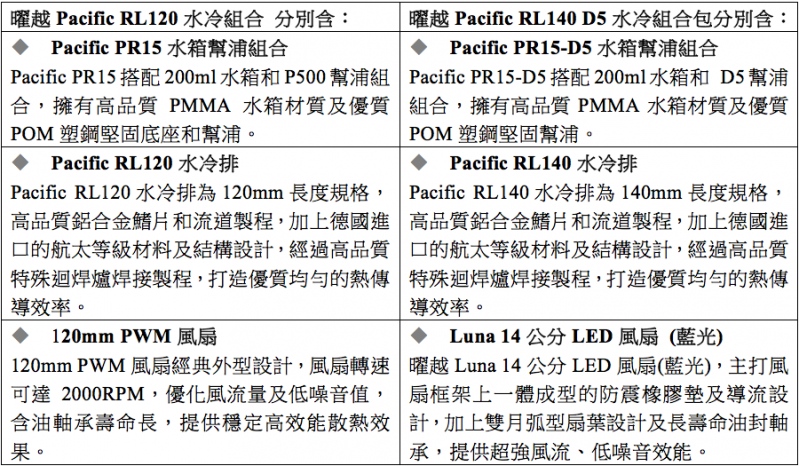 曜越全新Pacific RL120及Pacific RL140 D5 水冷組合套件 同步強勢推出   輕鬆姿態一次擁有