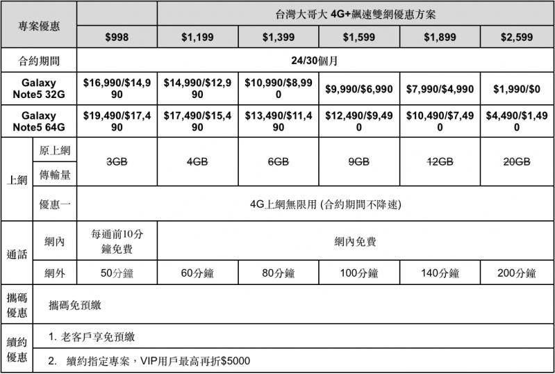 台灣大Samsung Galaxy Note 5開賣 獨家送SWAROVSKI 水晶提袋