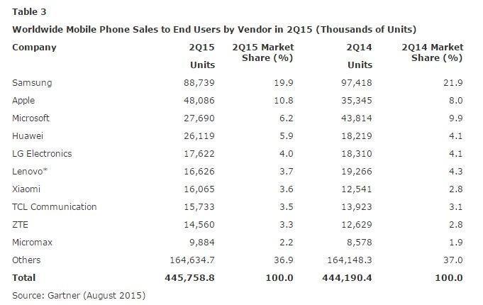 智慧手機第二季銷售報告 三星依然不可撼動