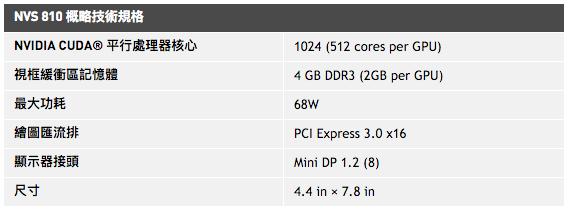 NVIDIA推出NVS 810繪圖卡 支援8埠影像輸出
