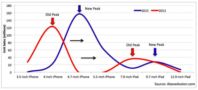 數據顯示:蘋果為什麼要推出大螢幕 iPad Pro?