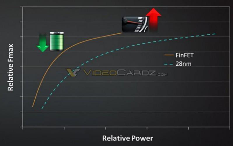AMD第4代CoreNext GPU架構代號「Polaris」 自稱更省電且性能大提升