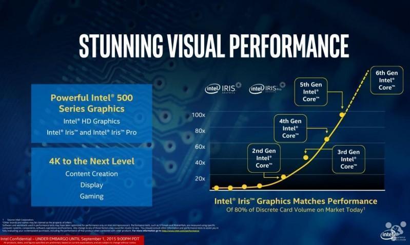 Intel 稱內顯將趕上獨顯,如此拼 GPU 是為何?