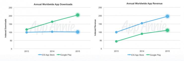 Google Play下載量是App Store兩倍,但營收仍然落後