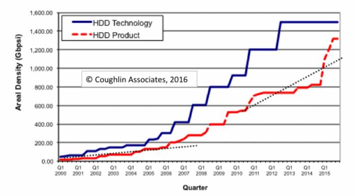 固態硬碟儲存密度超車 HDD,買便宜 TB 級 SSD 不是夢?