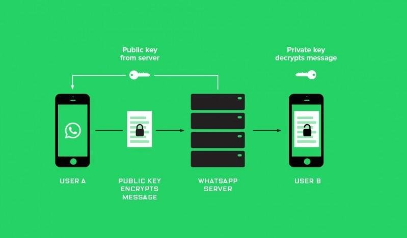 WhatsApp 加密內容傳輸後,連FBI 也沒藉口讓它「開後門」了