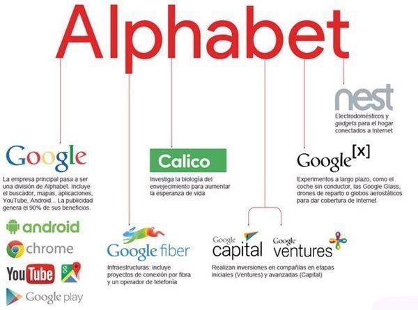 Alphabet發布Q1業績,廣告增速緩慢重心轉移
