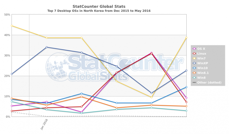 OSX 在北韓市佔第一?其實是2016年4月正好在第一