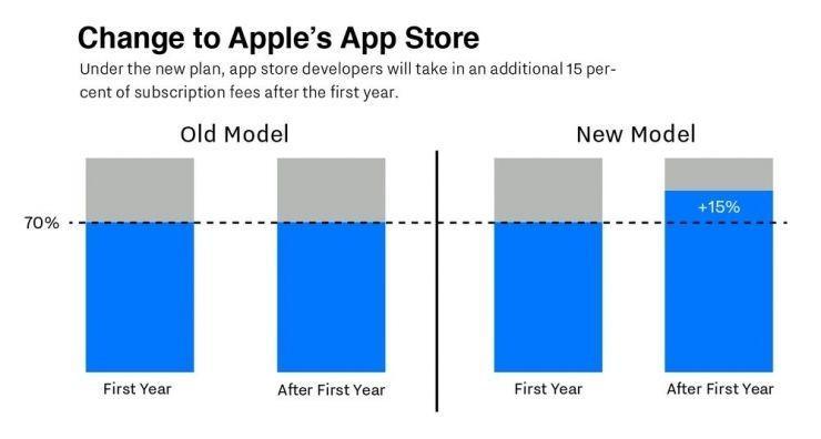 """App Store 施新政:蘋果""""讓利"""" iOS開發者"""
