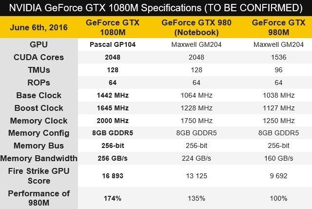 GTX 1080M跑分首曝 抗衡GTX 980Ti