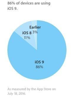 iOS 9裝機率達86%,安卓6.0表示只能羨慕