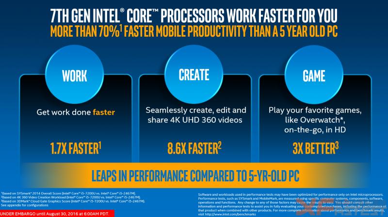 Intel Kaby Lake處理器登場,效能成長外,影像表現是重點