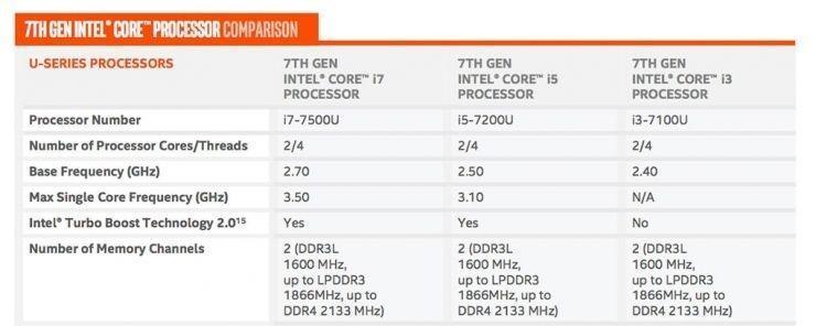 """英特爾推出第七代酷睿處理器Kaby Lake,有一些""""小小""""的改進"""