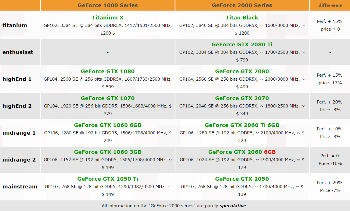 NVIDIA的GeForce GTX 20×0系列可能的規格 - XFastest - NVIDIA-Pascal-Refresh-GeForce-20.png