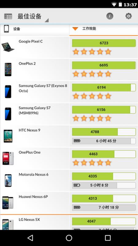 手機版PCMark更新,全新Work 2.0 測試效能與電池