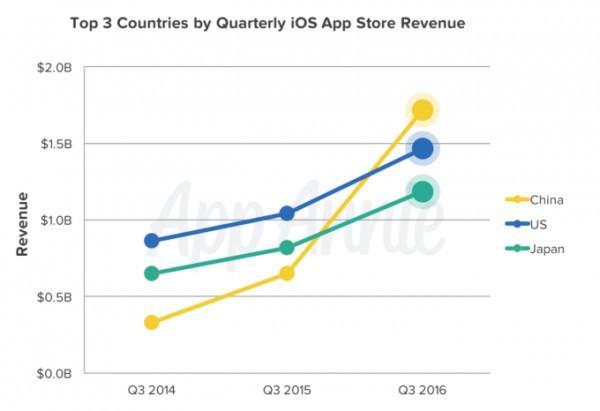 中國區App Store 總營收首次超越美國成全球第一