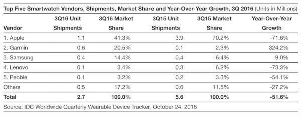 Apple Watch銷量暴跌71.6%,不過蘋果依然排第一