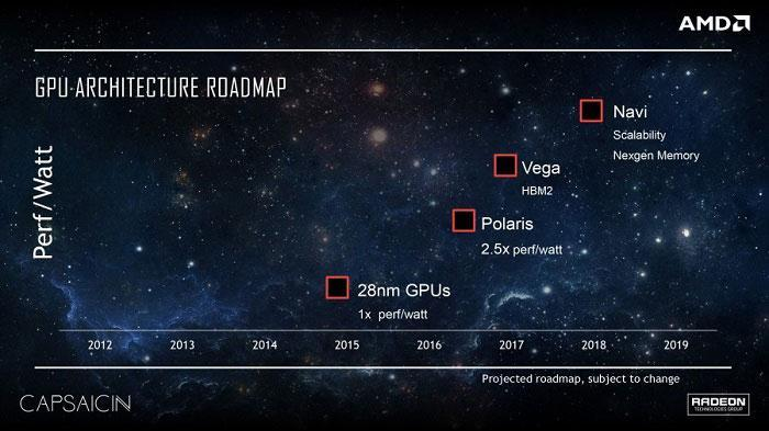 韓國RRA洩露AMD新核心,代碼暗示為Vega 10、Polaris 12 - XFastest - AMD-Radeon-Polaris-Vega-Navi-GPU-Roadmap-900x506.jpg
