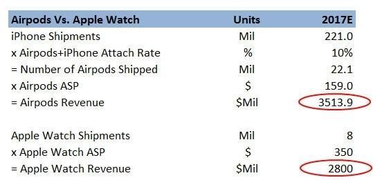 反超Apple Watch,Airpods 將成為蘋果新的搖錢樹?