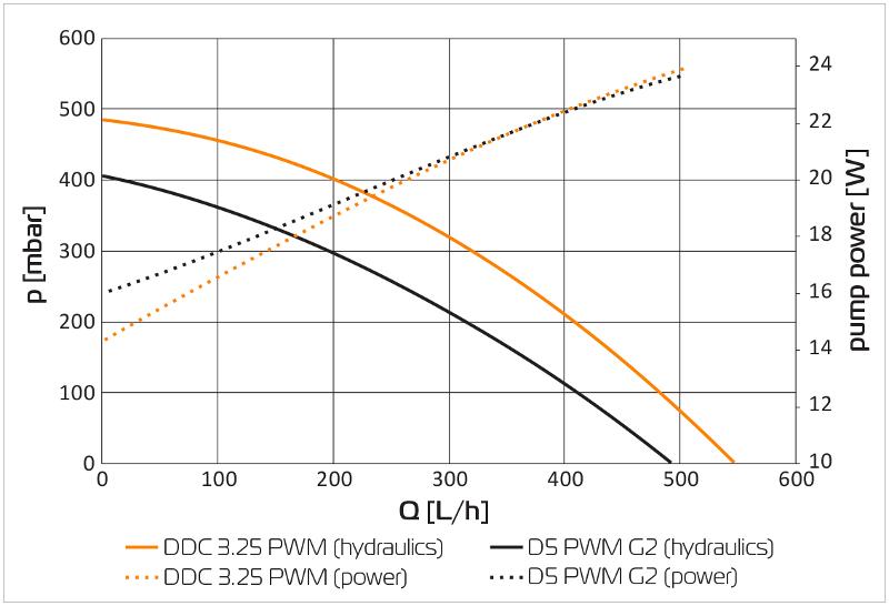 EK推出新款EK-XTOP Revo D5 PWM水泵,更好安裝且線材更美觀