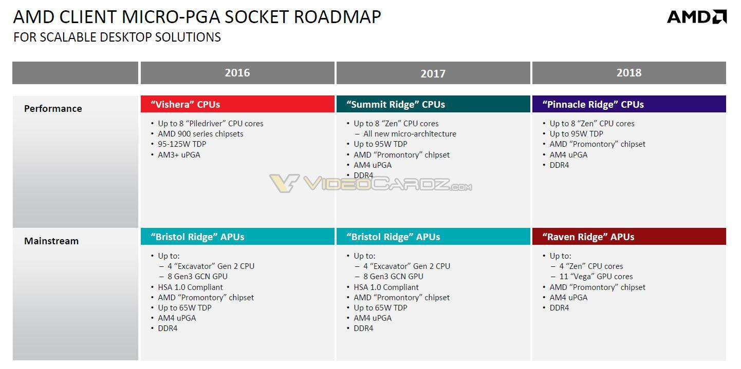 "AMD Zen二代""Pinnacle Ridge""架構的新細節已經出現。 - XFastest - AMD-Zen2-Pinnacle-Ridge.jpg"