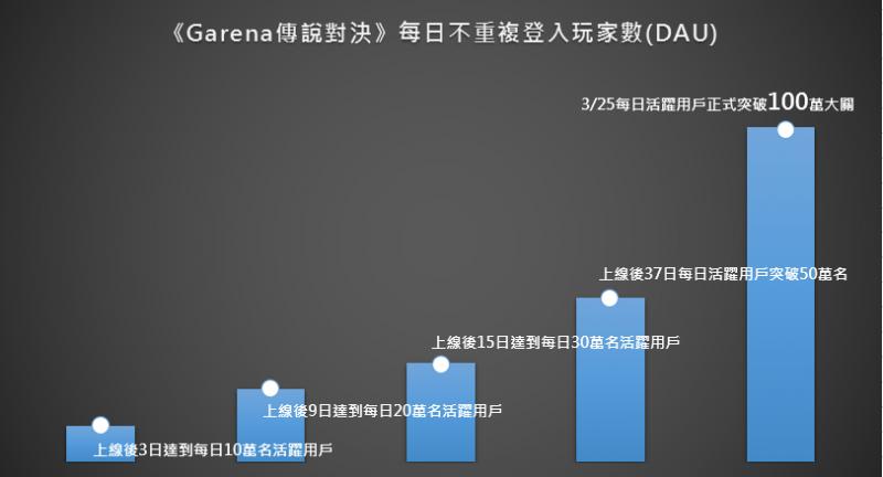 《Garena 傳說對決》再攀高峰 每日活躍用戶突破百萬大關!