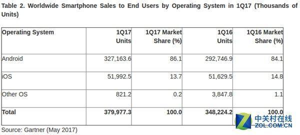 Android市場佔有率進一步擴大,iOS只剩13%