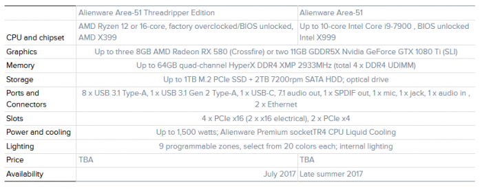 Alienware升級Area 51遊戲PC:英特爾Core X或AMD Threadripper - XFastest - d154c739d731e2c.png