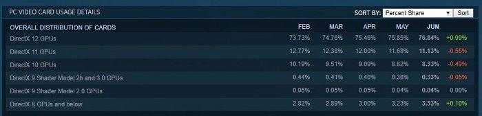 Steam硬體和軟體調查:Win10佔有率過半,NVIDIA刷榜