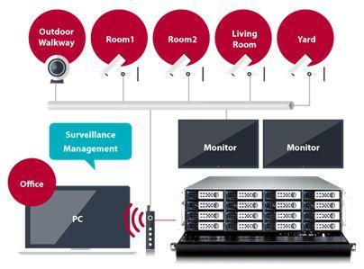 樺賦科技推出全新Thecus監控中心APP