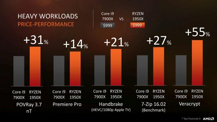 AMD Ryzen ThreadRipper正式發佈:16/12/8核心全都有 - XFastest - 847395ddbe59fb1.jpg