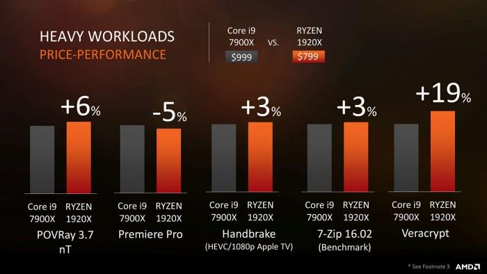 AMD Ryzen ThreadRipper正式發佈:16/12/8核心全都有 - XFastest - bfea8913236332c.jpg