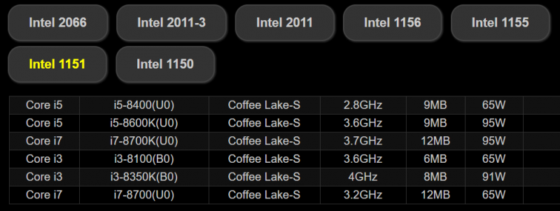 ASRock證實Coffee Lake-S需在新的LGA1151主機板上才能運行