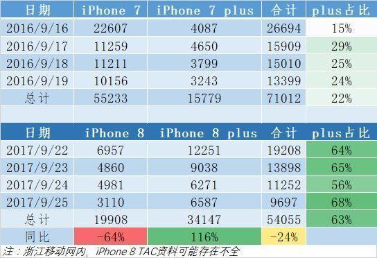 iPhone 8權威銷售量出爐/真的跌了