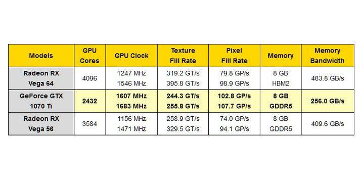 NVIDIA GeForce GTX 1070 Ti 疑似詳細規格流出