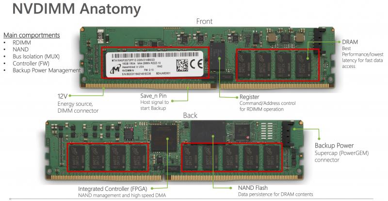 Micron發布32GB DDR4 NVDIMM記憶體:自帶64GB快閃記憶體