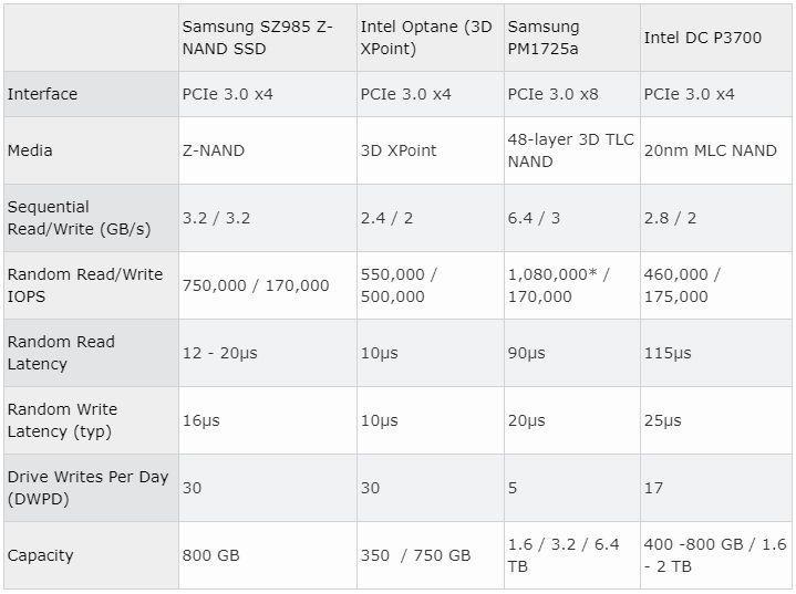 對決Intel Optane !三星推出SZ985固態硬碟:SLC、3.2GB/s