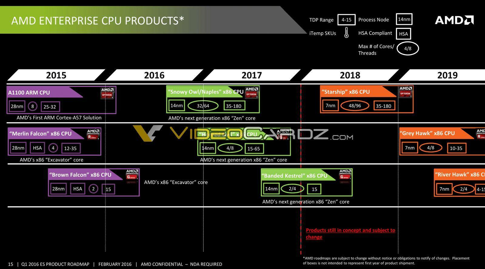 HWINFO軟體獲得對AMD Starship和Mattise CPU的支援 - XFastest - AMD-Data-Center-Presentation-22_VC.jpg