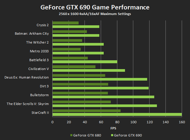 NVIDIA GeForce GTX 690 登場 - XFastest - game-performance-new.png