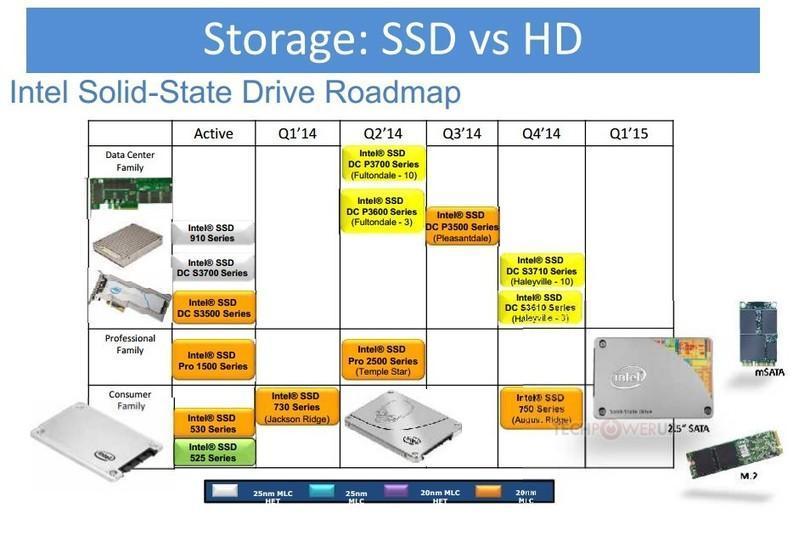 Intel 將推出 750 系列 SSD,包含 M.2 版本