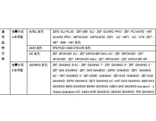 微星新一代Z97系列主機板  最高免費延長5年  六大人損免費維修  全面保固