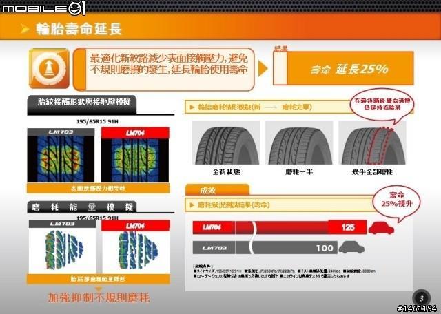 行路質感更顯精進 - Dunlop SP Sport LM704