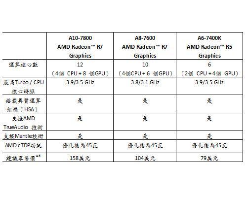 AMD向系統商與DIY市場推出新款APU產品