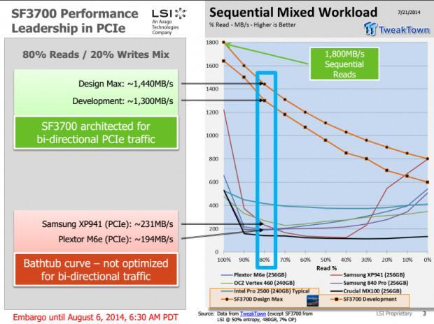 SF3700為PCI-E優化:混合負載下性能秒殺Samsung、Plextor